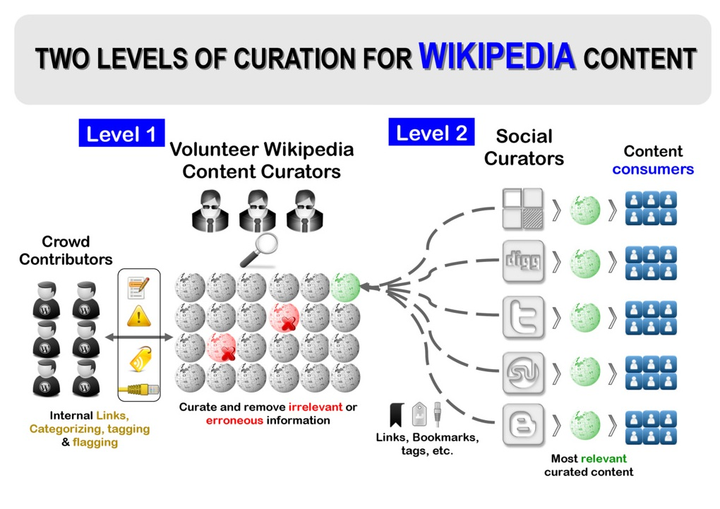 How is Wikipedia content created - Infographic