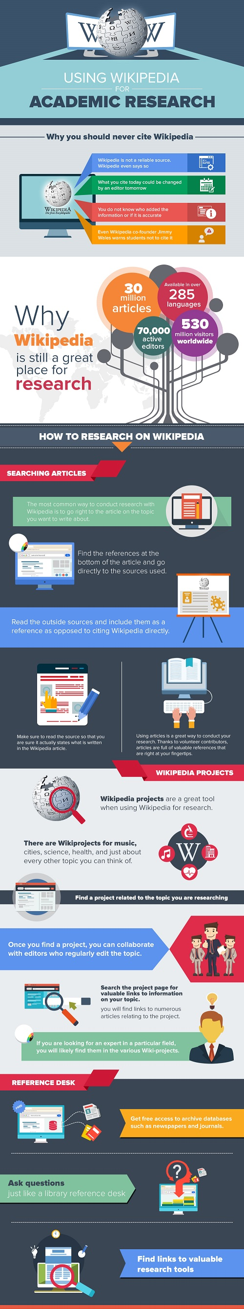 Why are Wikipedia Backlinks so effective - Infographic