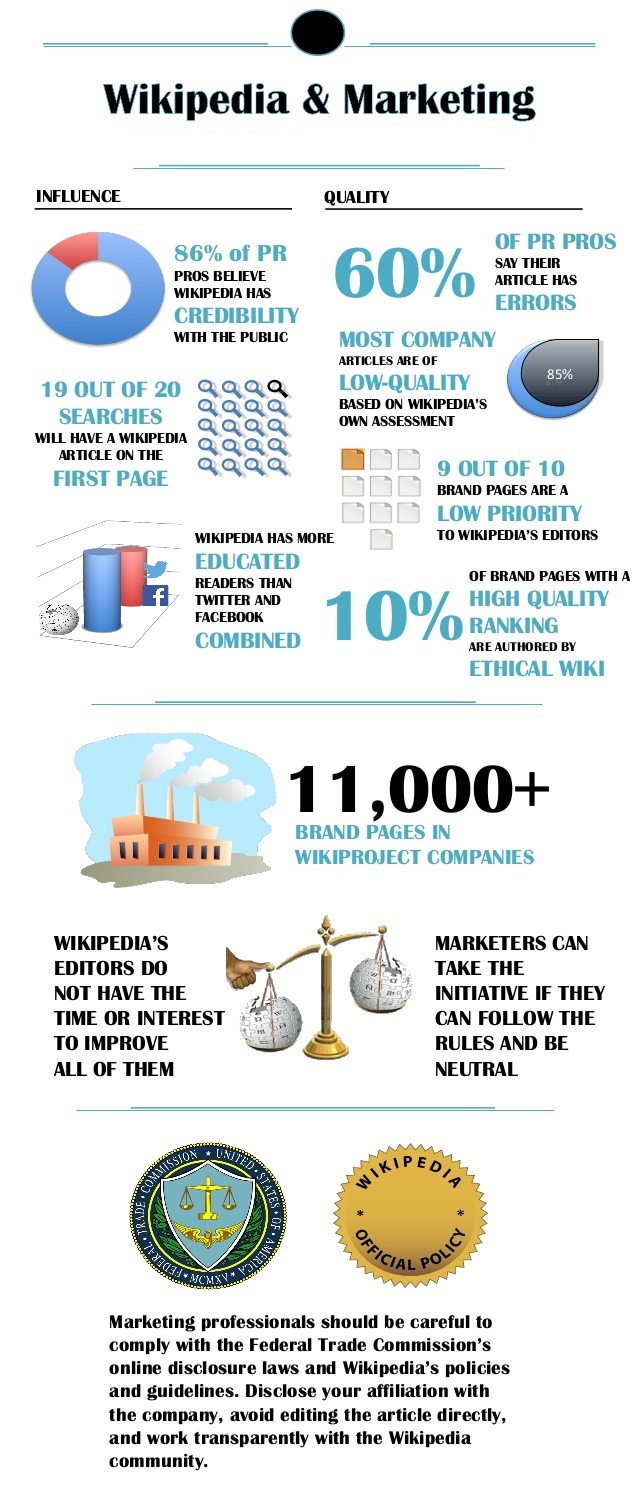 Wikipedia Marketing - Infographic